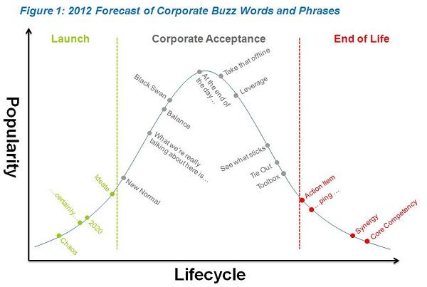buzzwords-forecast