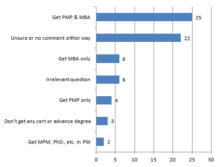 PMP.vs.MBA-bar.graph