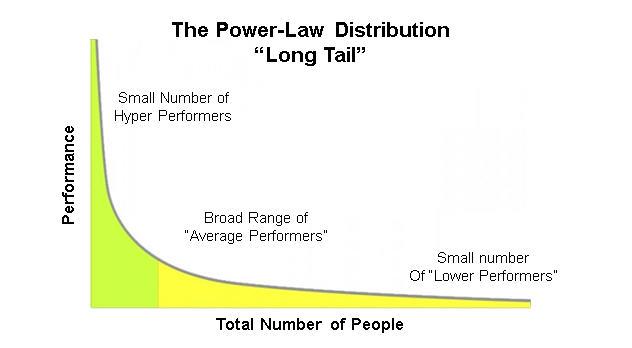 power_law